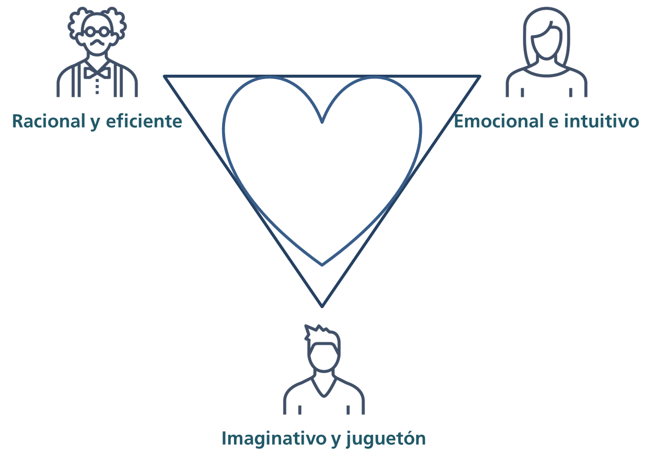 El triángulo del amor, relacionarse desde el adulto