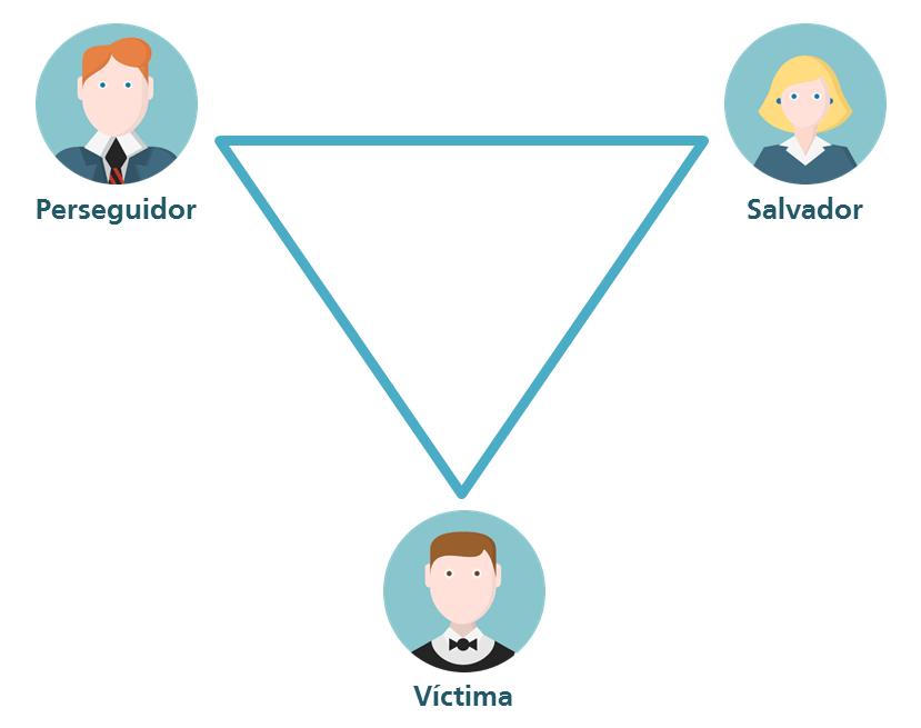 El triángulo de Karpman describe un juego dramático de Eric Berne
