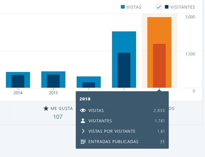Se muestra el número de visitas y de visitantes de este blog a lo largo de 2018