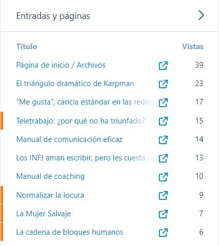 Se muestra el total de visitas a este blog por cada entrada clasificadas de mayor a menor