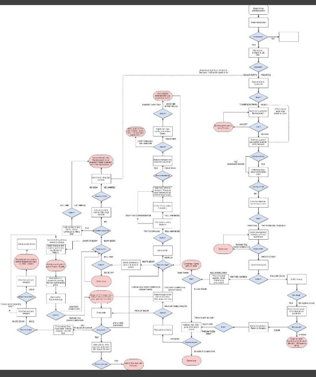 La imagen muestra el esquema del árbol de decisiones de Bandersnatch