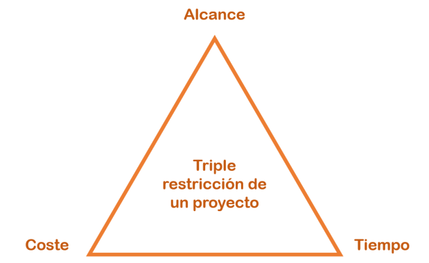 La imagen muestra el triángulo de la triple restricción de un proyecto: alcance, coste y tiempo.